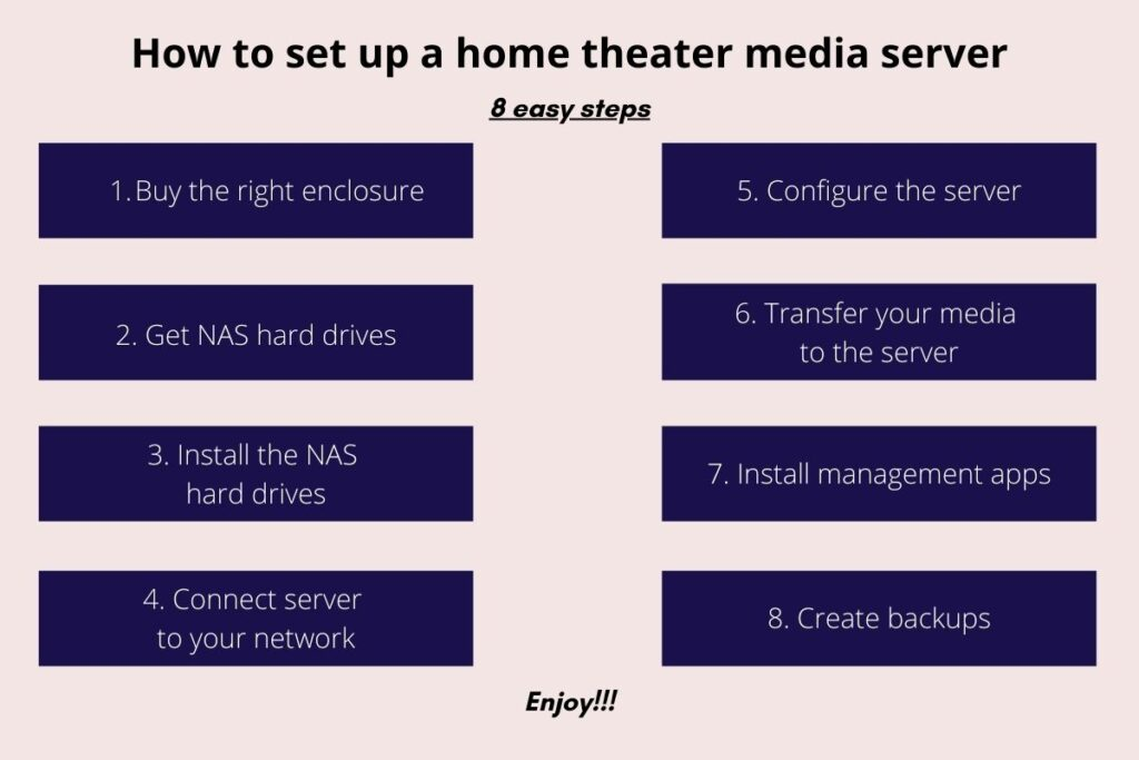 How to set up a home theater media server